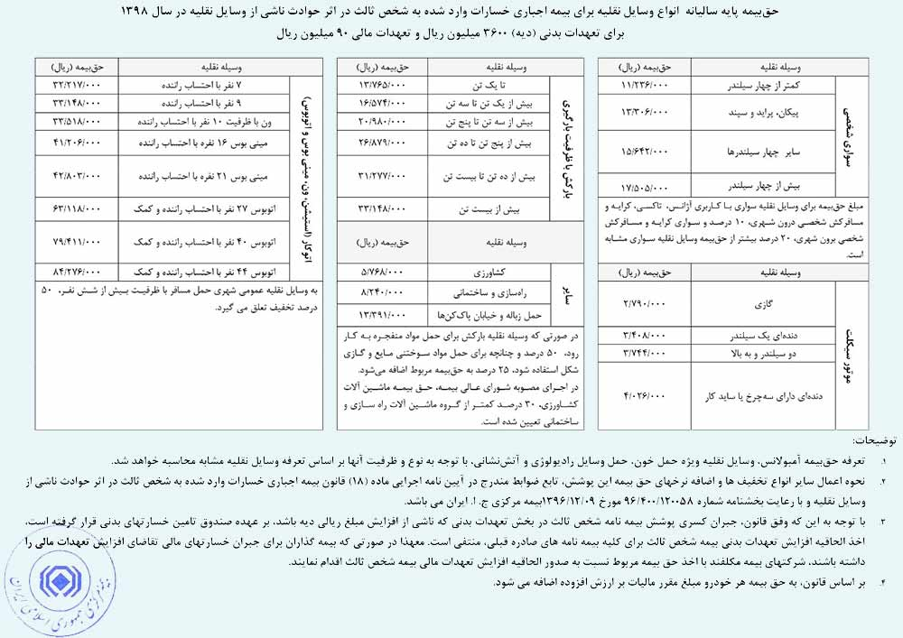 بیمه ثالث ایران