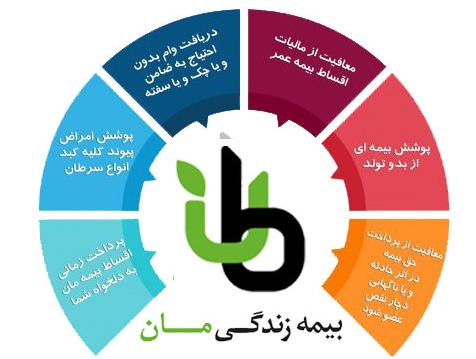 بیمه عمر ایران مان